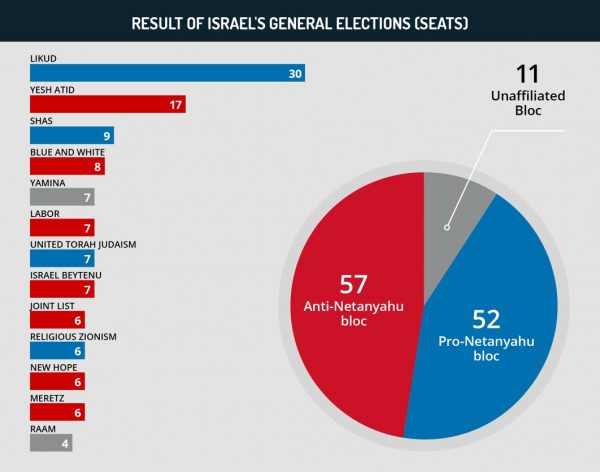 Result of Israel's general elections (seats)