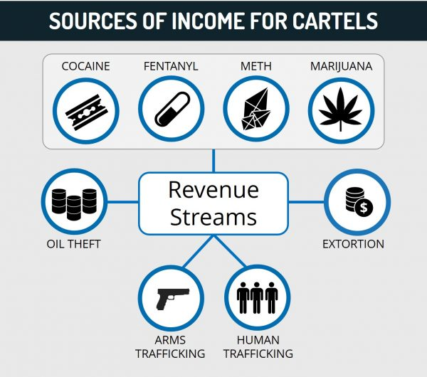 Sources of Income for Cartels