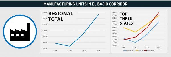 Manufacturing Units in El Bajio Corridor