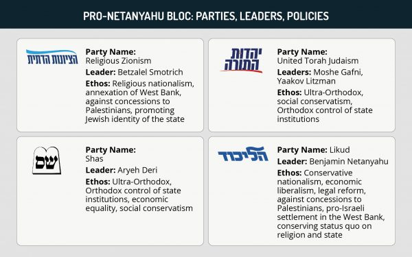 Pro-Netanyahu blog: Parties, leaders, policies