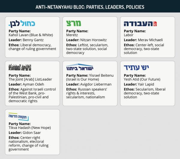 Anti-Netanyahu bloc: Parties, leaders, policies