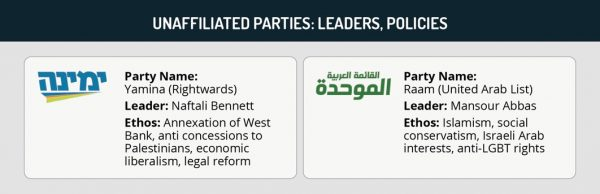 Unaffiliated Parties: Leaders, policies