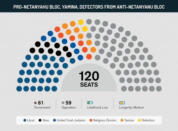Pro-Netanyahu bloc, Yamina, Defectors from anti-Netanyahu bloc