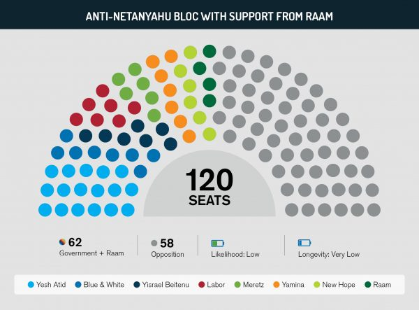 Anti-Netanyahu bloc with support from Raam