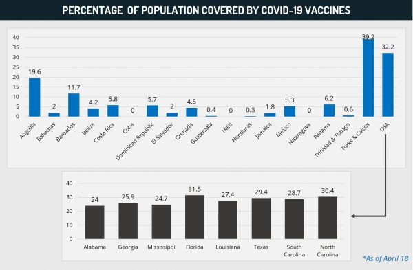 Percentage of population covered by covid-19 vaccines