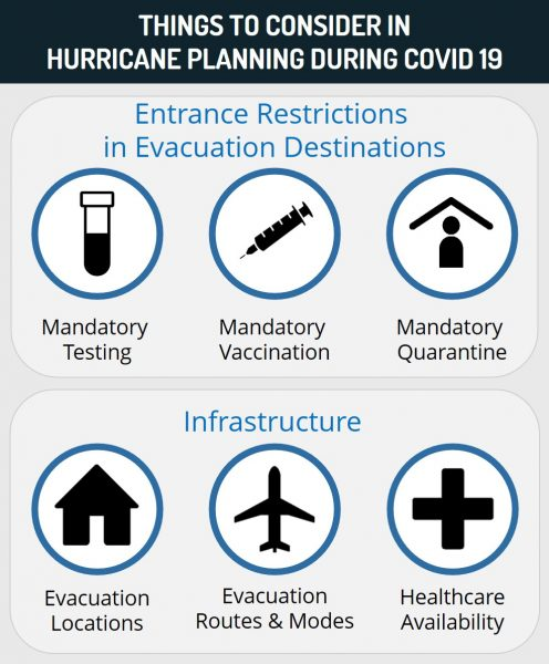Things to consider in hurricane planning during covid-19
