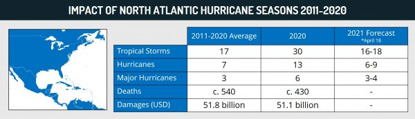 Impact of North Atlantic hurricane seasons 2011-2020