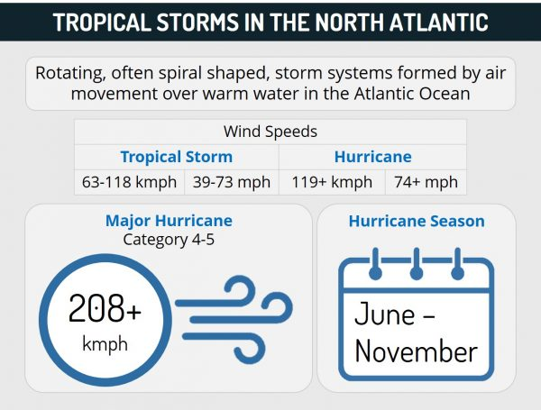Tropical storms in the North Atlantic