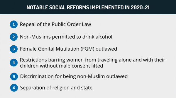 Notable social reforms implemented in 2020-2020 - Sudan Analysis | MAX-Security