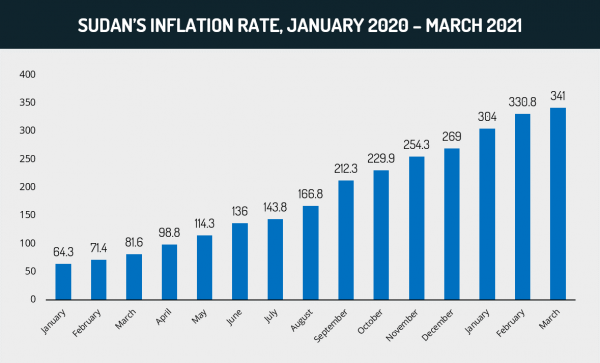 Sudan's inflation rate, January 2020 - Sudan Analysis | MAX-Security